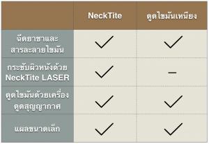 ความแตกต่าง NeckTite-Liposuction